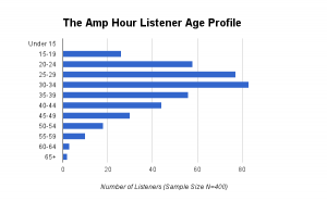 The Amp Hour 2012 Survey Results