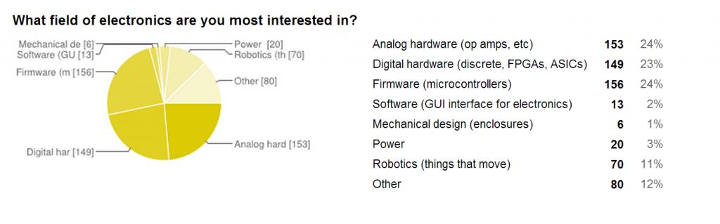 ElectronicsInterest-2013