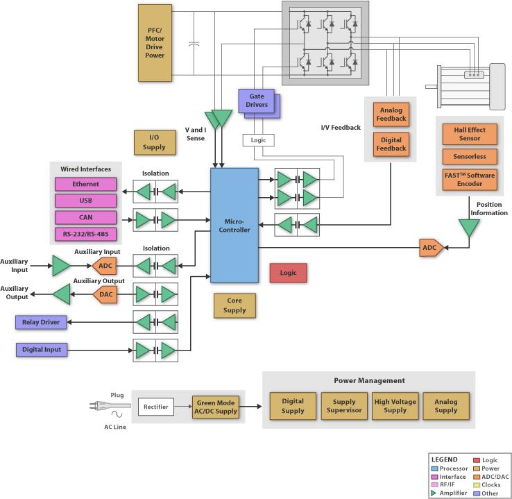 TI-AC-Induction-BlockDiagram